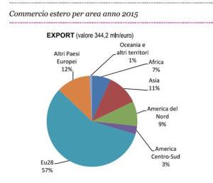 dati export Fiac